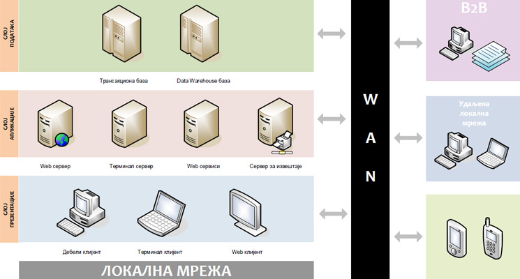 Topologija_CIR